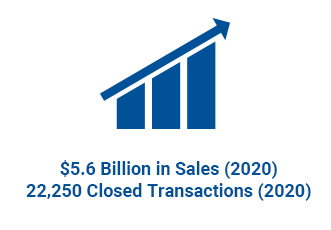 $5.6 Billion in sales (2020) | 22,250 closed transactions (2020)