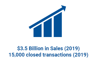 $3.5 Billion in sales (2019) | 15,000 closed transactions (2019)